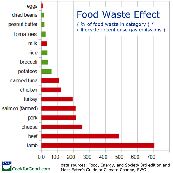 chart: Food Waste Effect showing climate change impact of food waste by category with greenhouse gasses produced in a full food lifecycle