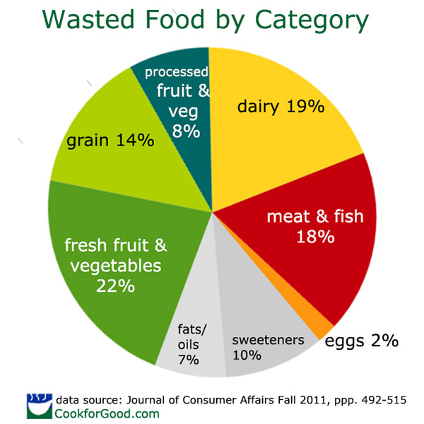 Food Waste by Category: Pie Chart shows percent meat, dairy, fresh fruits and vegetables wasted