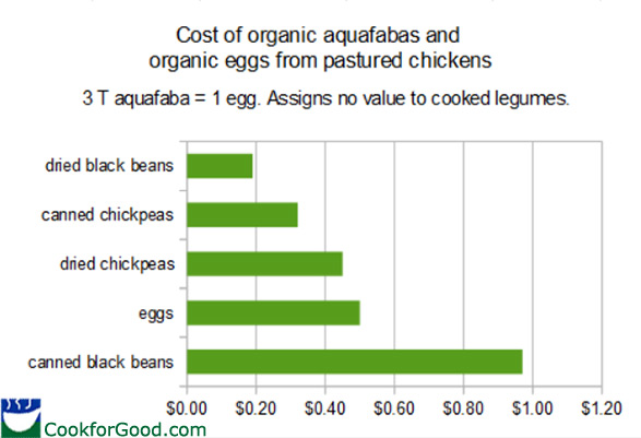 Chart shows how much organic aquafaba costs compared to eggs