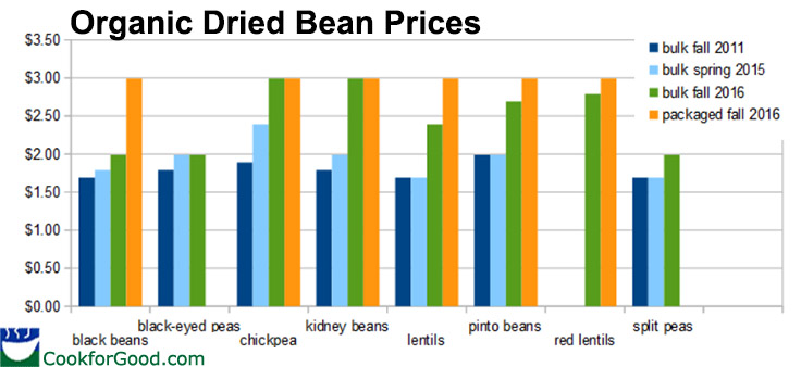 dried-bean-prices-2016