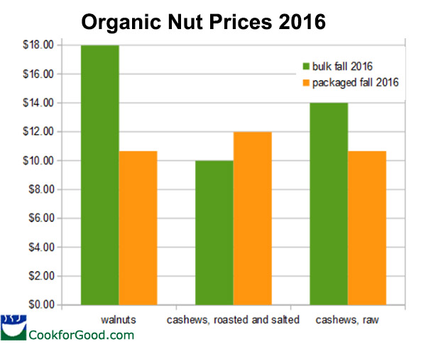 organic-nut-prices-2016