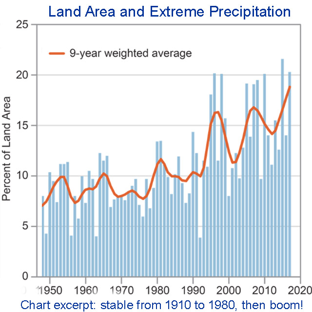chart: land area and extreme precipitation