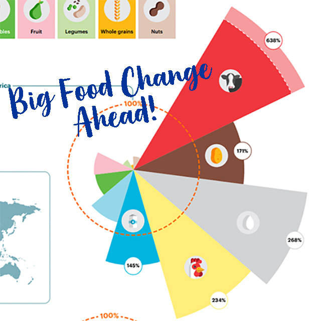 Big Food Change Ahead, shows EAT Lancet's pie chart
