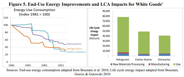 Energy use improvement chart via Bustani