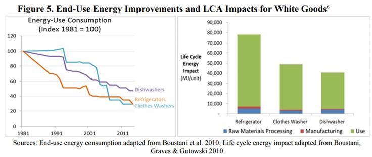 Energy use improvement chart via Bustani