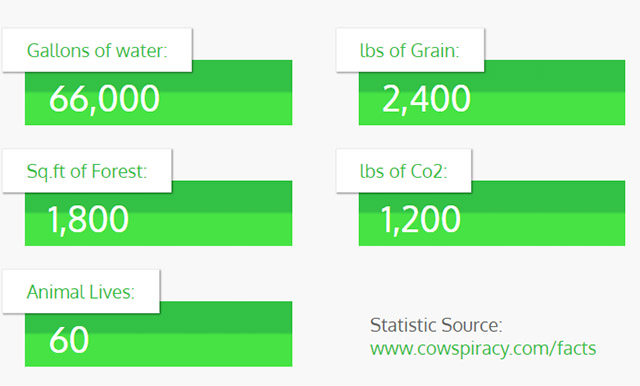 savings by going vegan for two months, via thevegancalculator.com