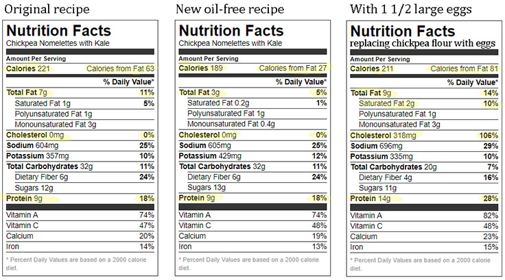 compare nutrition of egg omelet with two versions of chickpea nomelets