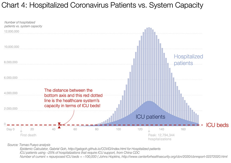 coronavirus predictions: ICU cases dwarf the number of ICU beds available. by Tomas Pueyo on Medium.com